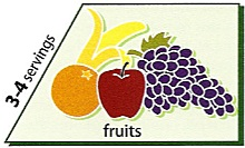 fruits from the vegetarian food pyramid