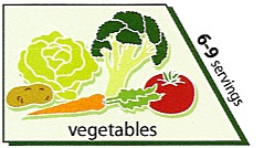 vegetables from the vegetarian food pyramid